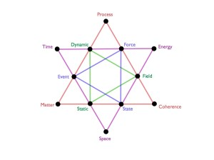 Metaphysics | The Emergent Fool