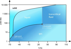 Figure 1: R744 / CO2 phase diagram