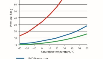 CO2 as a Refrigerant - Introduction to Retail Transcritical
