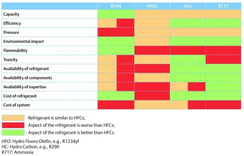 Table 1: Comparison of R744 with other refrigerants