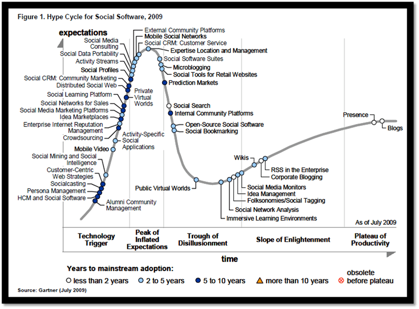 Gartner Social Software Hype Cycle 2009