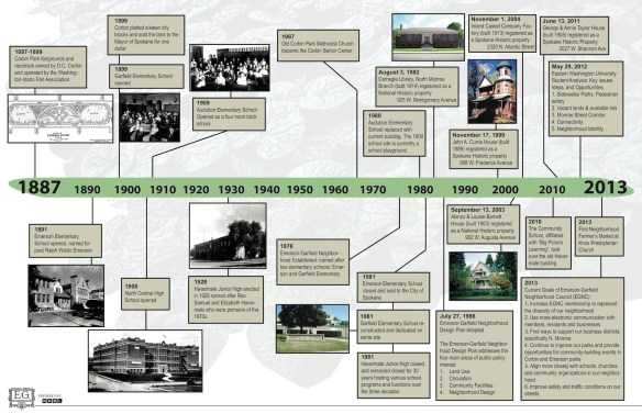 A timeline of historic events in Emerson-Garfield.