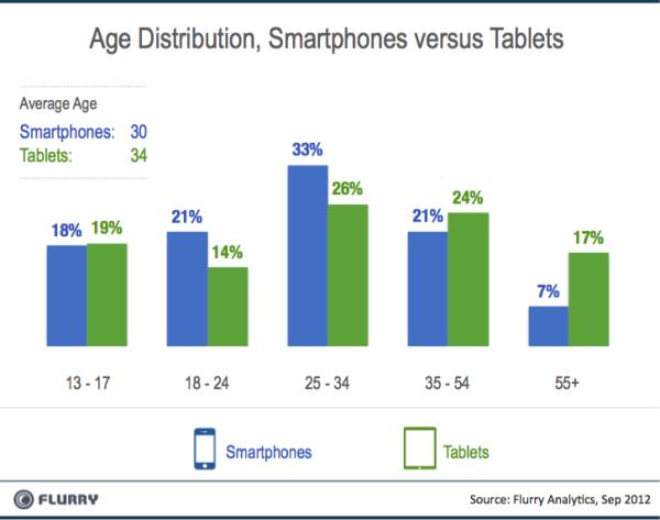 Smartphones Tablets Edad