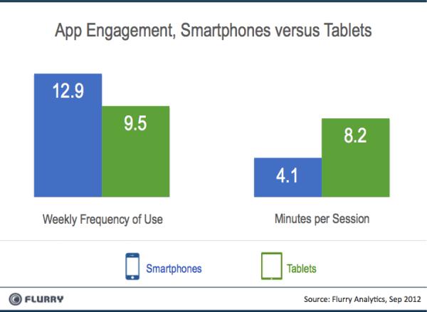 Smartphones Tablets Engagement
