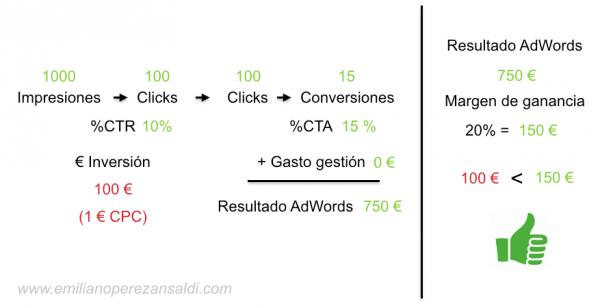 adwords-calculo-2