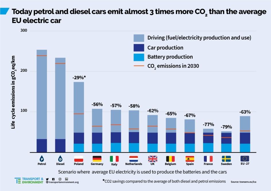 ¿Cuántos kilómetros tienes que recorrer con un coche eléctrico para compensar sus emisiones de CO2?