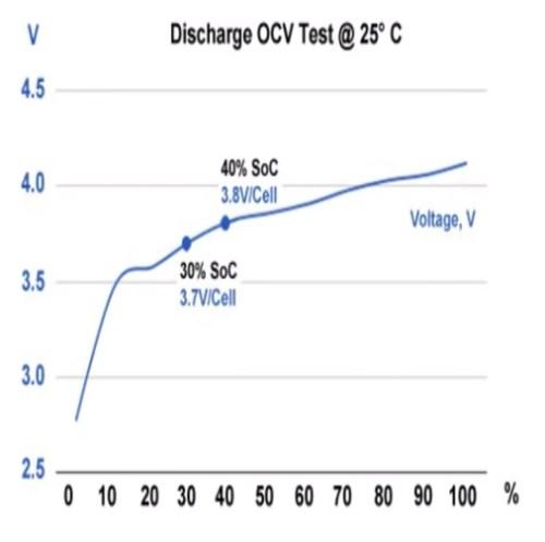 Tensión recomendada para una batería de iones de litio que está almacenada entre 3,7 y 3,8 V