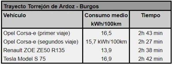 Comparativa consumos viajes Torrejón de Ardoz - Burgos