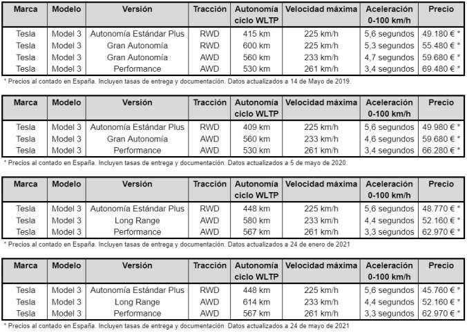 Evolución Precios Tesla Model 3 Gran Autonomía 2021