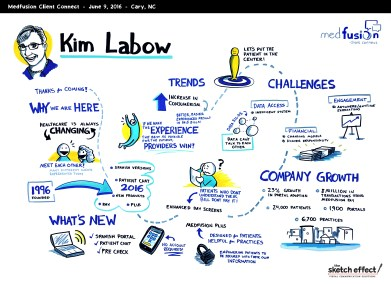 TSE_Medfusion_GraphicRecording_KimLabow