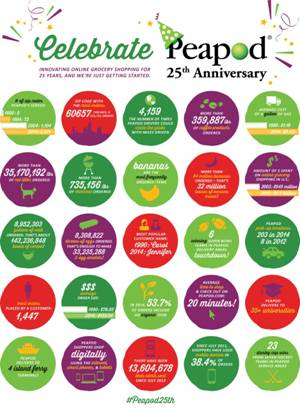 Peapod 25th Anniversary Celebration. Switch to getting groceries delivered to your door step!