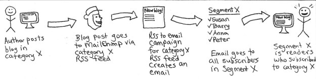 a flowchart showing a stick figure and computer posting a blog post, which goes to MailChimp, is turned into an email, and is sent to Segment X, which includes people who subscribed to category X on the blog