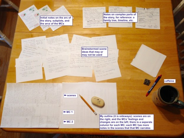 papers on a table along with a mug of tea, pen pencil, eraser; the papers are labeled in groups: initial thoughts, notes for more complicated parts of the plot, individual scenes, and the overall outline with scenes and character arcs
