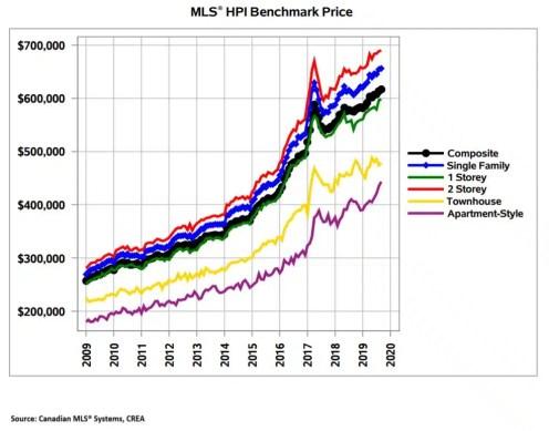 Hamilton Burlington Home Price Index September 2019
