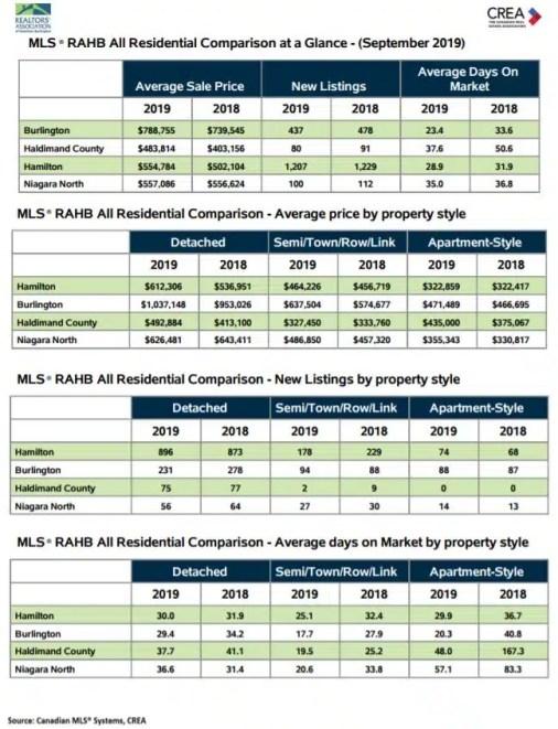 RAHB Hamilton Burlington Residential Comparison September 2019