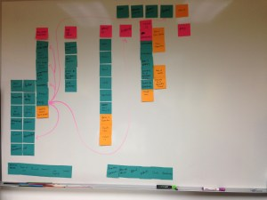 Affinity diagram sticky notes on a whiteboard