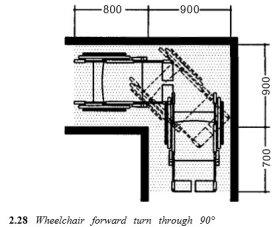 Wheelchair corner turning dimensions