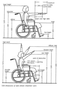 Wheelchair users dimensions