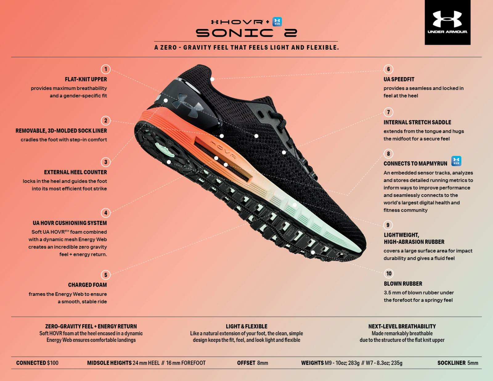 Running Shoe Review: UA HOVR™ Sonic 2