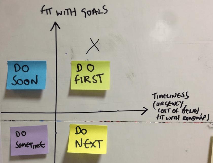 prioritisation on the portfolio