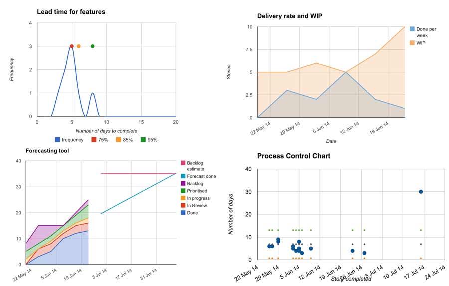 Kanban tracking tool charts