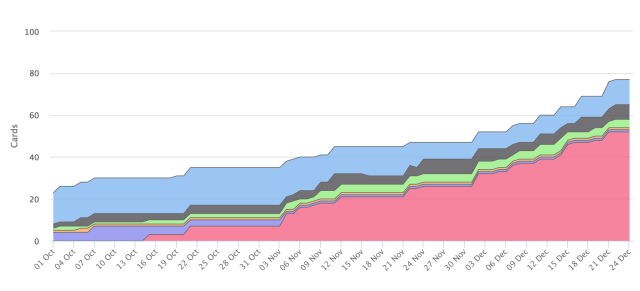 Cumulative flow diagram (from Corello)