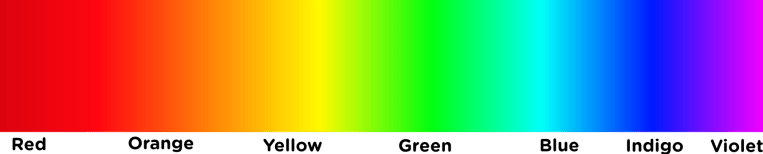 "The Visible Light Spectrum, As Seen By Someone With ""Normal"" Color Vision. Source: Wikimedia Commons"