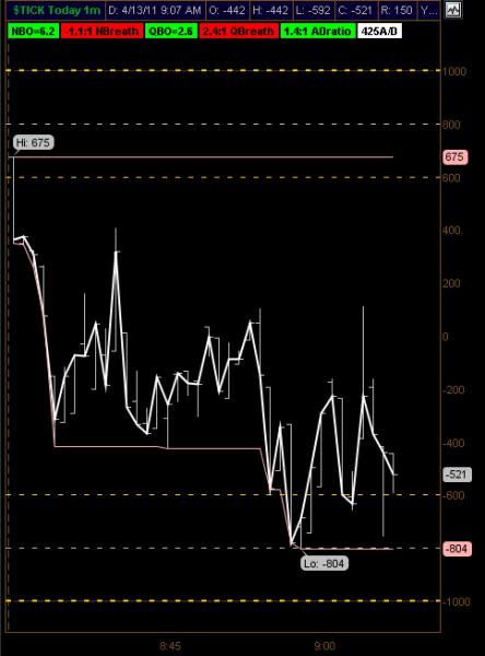 NYSE Tick Chart