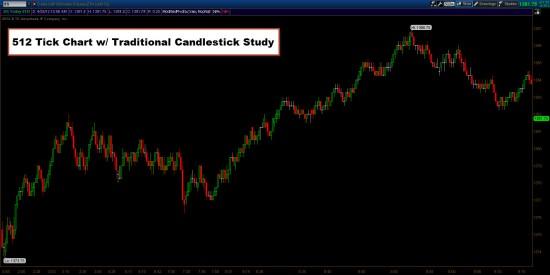 512 Tick Chart w/ Traditional Candlestick Study