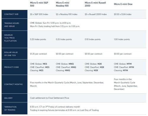 CME E-Mini Micro Contract Specifications