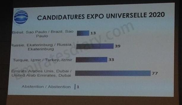 dubai-expo-1st-round-votes-expo-2020.png
