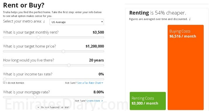 Should I Buy a Property or Rent a Property? A Simple Guide!