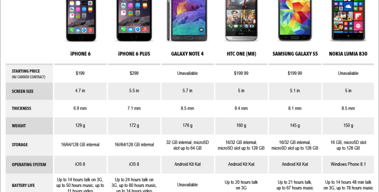 iPhone 6 and iPhone 6 Plus in comparison to other Smartphones!