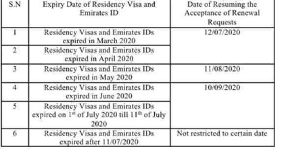visa expiry update july 2020