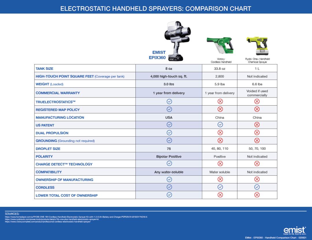EMist - Handheld Comparison Chart