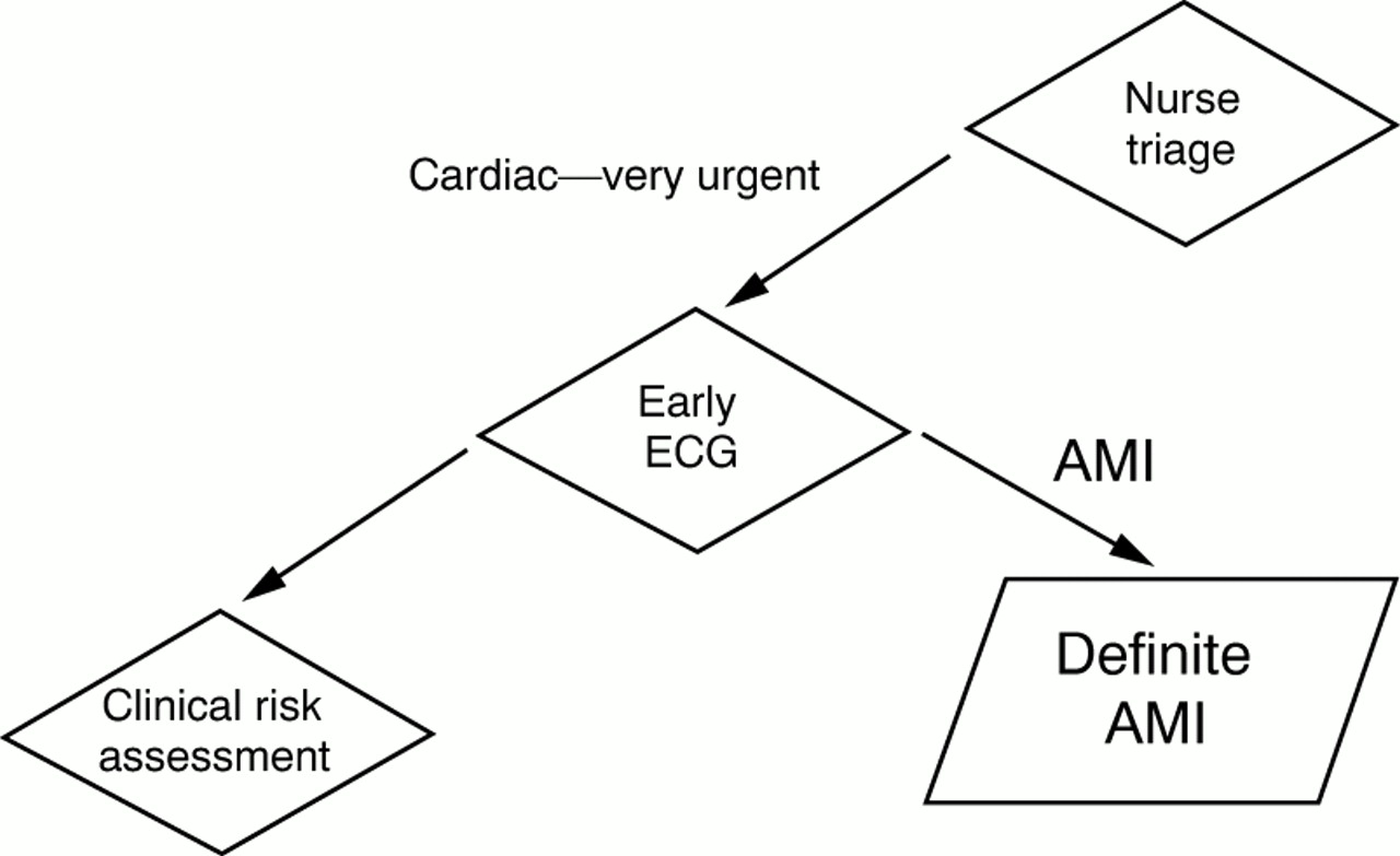 Emergency Management Of Cardiac Chest Pain A Review