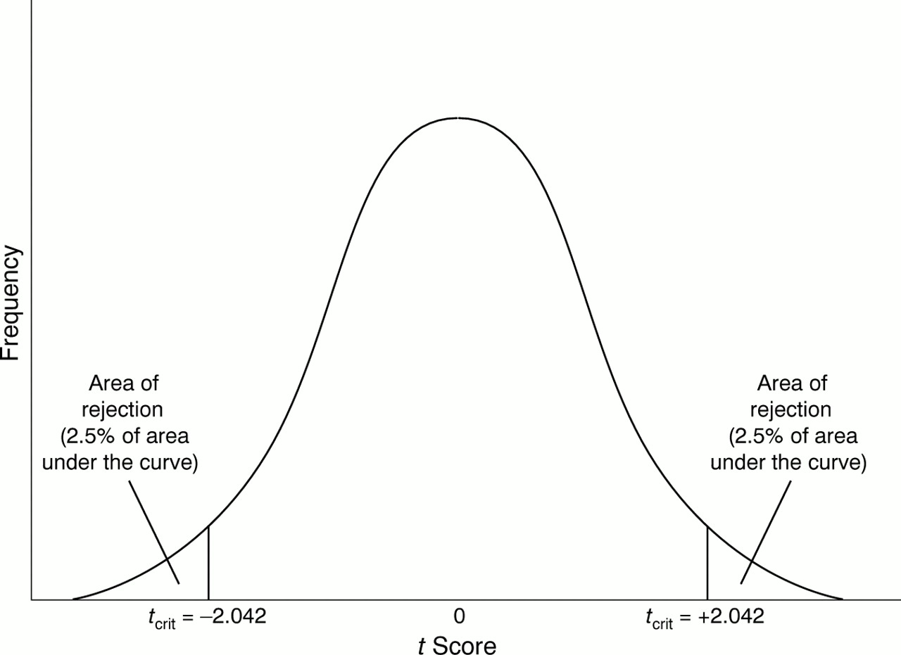 Article 7 An Introduction To Hypothesis Testing Parametric Comparison Of Two Groups 2