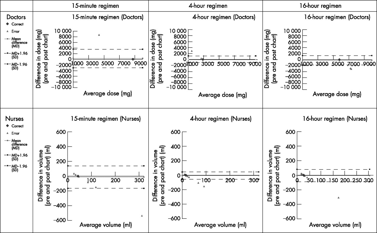 Weight Based N Acetylcysteine Dosing Chart To Minimise The Risk Of Calculation Errors In