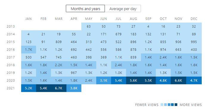 Stats for my wordpress blog