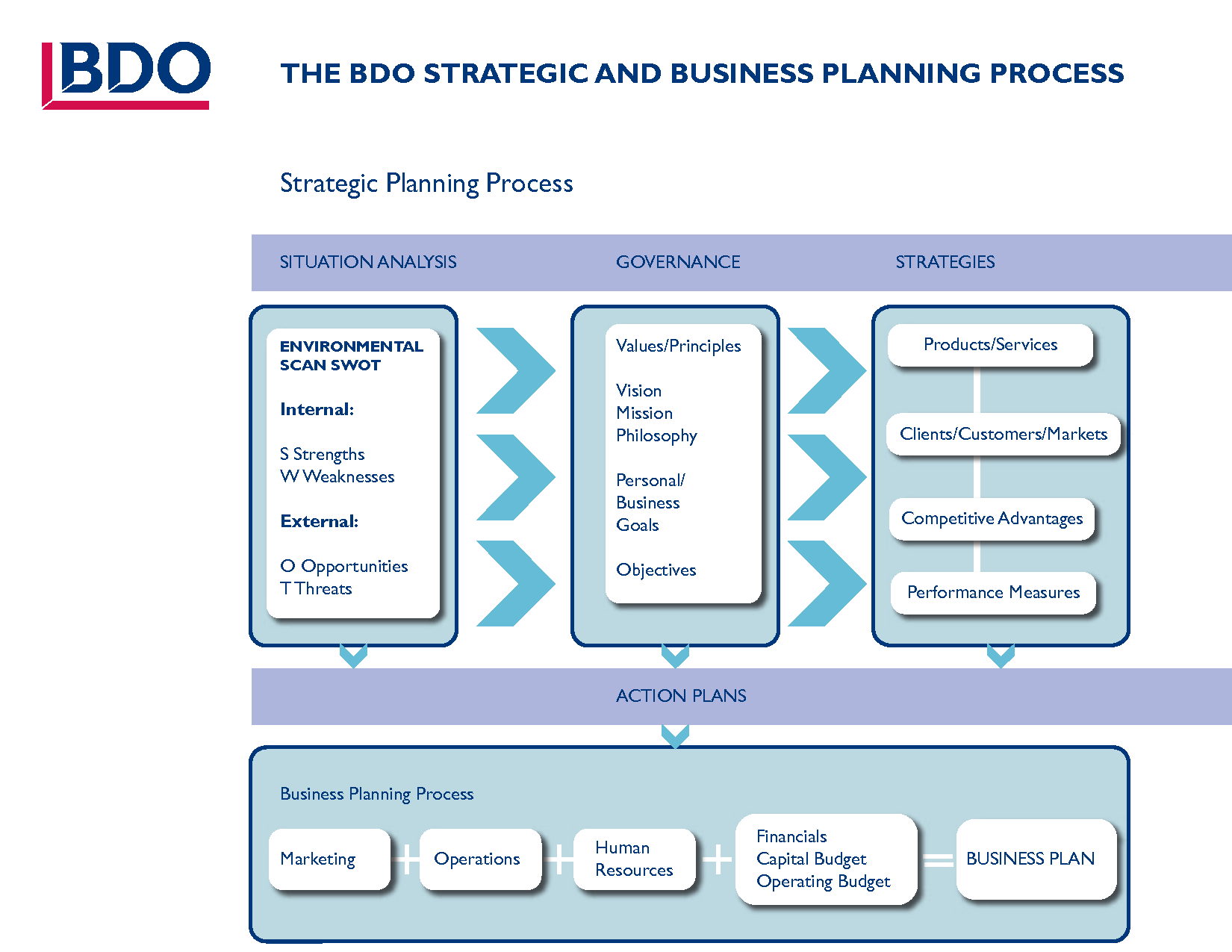 Strategic Planning Examples Business What Are Strategic