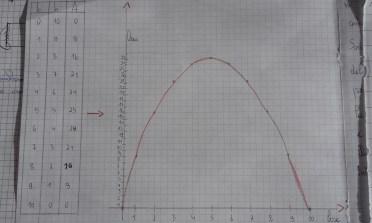 lo spago 7 la parabola