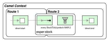 Fig.1: Conceptual route configuration