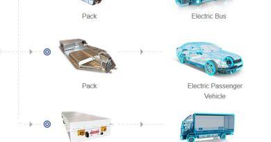 Batterie - CATL, China - Module - Schema - Grafik - Bild Catl