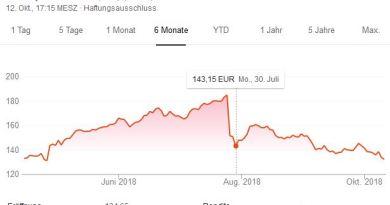 Chart - Aktienkurs - Facebook- Aktie - 6 Monats Chart - 12.10.2018 Statistik - Grafik - Google Screenshot