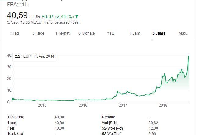 Chart - Aktienkurs - Canopy Growth - 5 Jahres Chart - 03.09 (4) Google Chart Screenshot - Statistik - Grafik