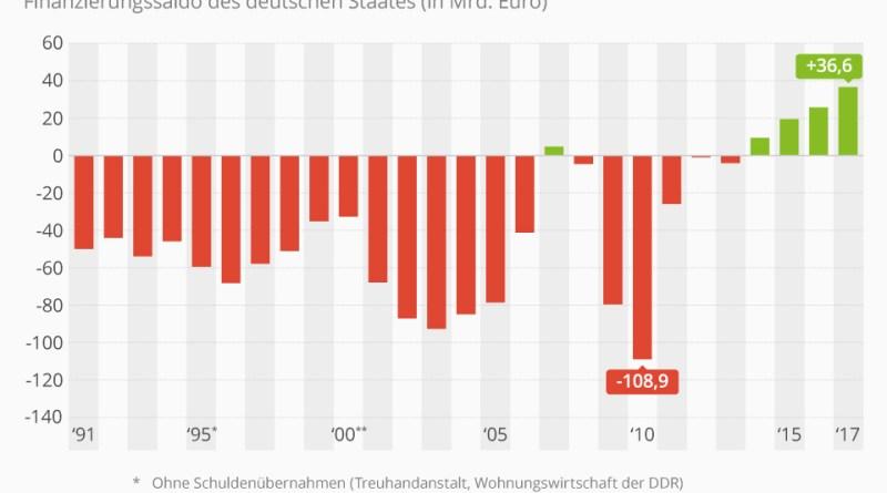 Finanzierungssaldo_Deutschland von 1991 bis 2017 - Quelle-Statista.com - Chart -Statistik -