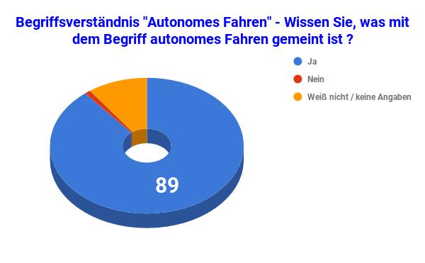 Begriffsverständnis Autonomes Fahren ist - 2 - Statistik- Diagramm Copyright by emoove.net - 600 x 371px