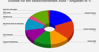 Gründe für ein autonomes Auto - 2 - Warum würden Sie ein autonomes Auto kaufen Statistik-Diagramm - Charts, eigene