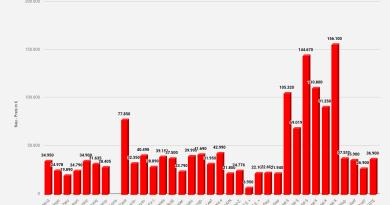 Neu - Preise Elektro Autos in € - Alle Hersteller & Modelle Statistik +Diagramm - - Charts, eigene