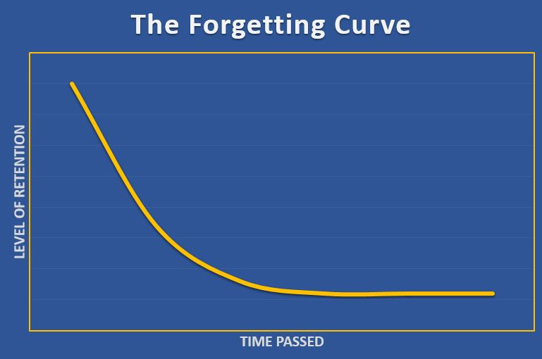 A downward trend graph illustrating the forgetting curve theory